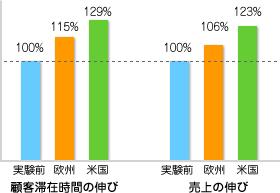 「顧客滞在時間の伸び率」と「売上の伸び率」の比較